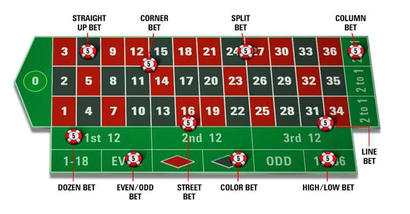 Cara Main, Aturan Beserta Promosi Roulette 1xBet yang Menggiurkan